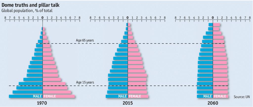 aging population worldwide